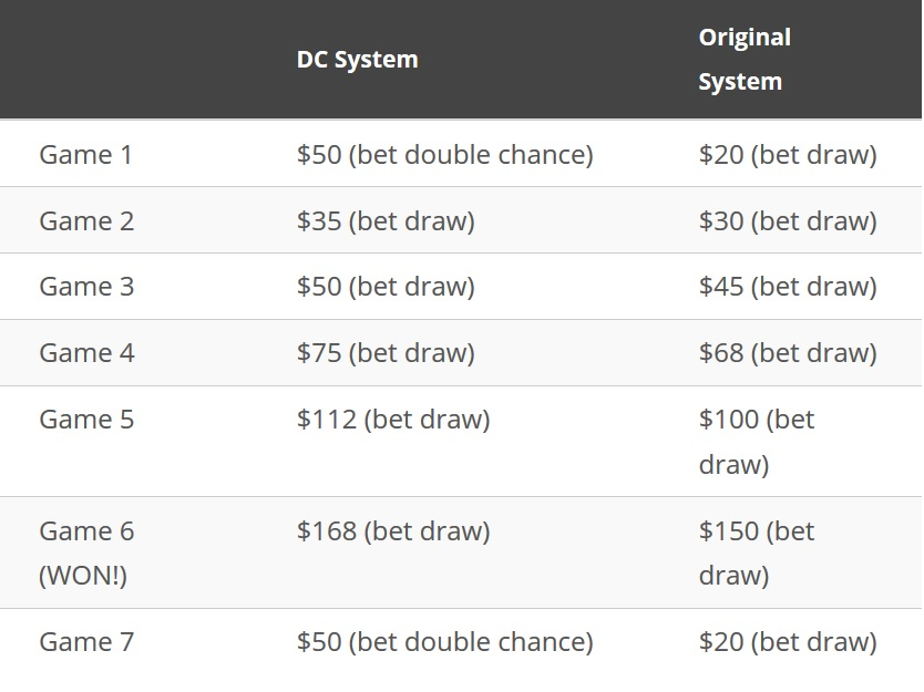 double chance soccer betting table