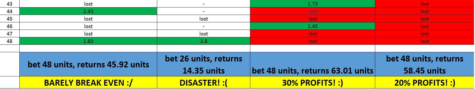world cup group betting advice